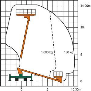 Arbeitsdiagramm Superplattform T 14 SP mit Abmessungen
