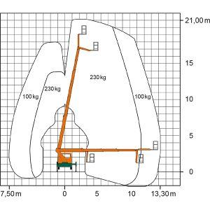 Diagramm der Lkw-Bühne T 21 BK