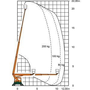 Arbeitsdiagramm T 22 B Lkw-Arbeitsbühne mit Maßen