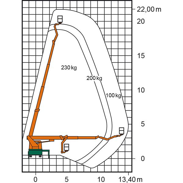 Arbeitsdiagramm der Lkw-Arbeitsbühne T 22 BK mit Maßen