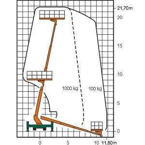 Lkw-Arbeitsbühne T 22 SP Superplattform mit Maßen