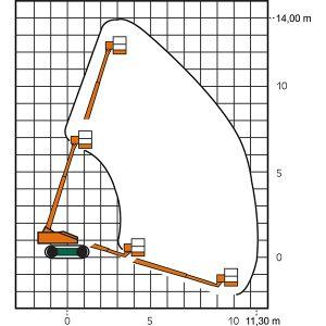 Arbeitsdiagramm Ketten-Arbeitsbühne RT 14 mit Teleskop