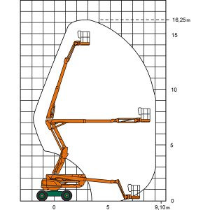 Arbeitsdiagramm der Allradbühne SGT 16 KA