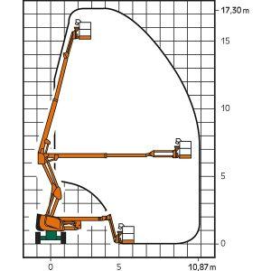 Arbeitsdiagramm mit Höhe und Reichweite der SGT 17 KA