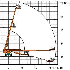 Arbeitsdiagramm ST 20 A II Teleskoparbeitsbühne