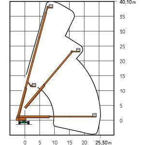 Leistungsdiagramm ST 40 KA Teleskop-Bühne