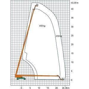 Teleskop-Arbeitsbühnen-Diagramm der ST 43 KA