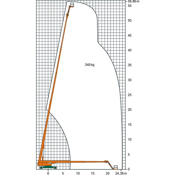 Leistungsdiagramm der ST 57 KA Teleskop-Arbeitsbühne