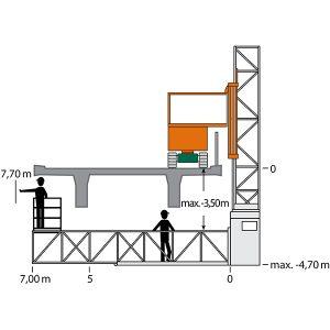Zeichnung des Brückenuntersichtgeräts UB 7 mit Arbeitsmaßen