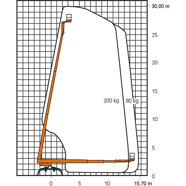 Diagramme de travail de la plate-forme de travail en caoutchouc RT 30