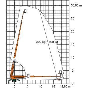 Arbeitsdiagramm der Spinnen-Arbeitsbühne RT 30 II von Ruthmann