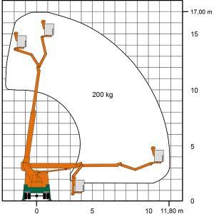 Arbeitsdiagramm mit Maßen der Lkw-Arbeitsbühne T 17 K II als Zeichnung