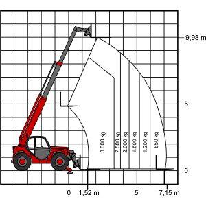 Teleskopik forklift TS 1030 çalışma diyagramı