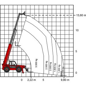 Diagramme de performance Chariot télescopique TS 1435