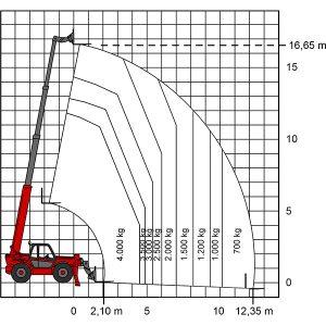 Données de performance TS 1740 chariot télescopique
