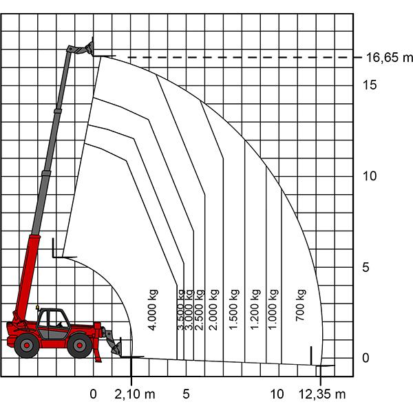 Leistungsdaten TS 1740 Teleskopstapler