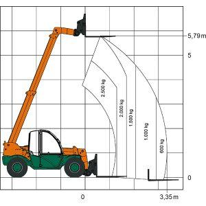 Chariot télescopique TS 625 Laser chart