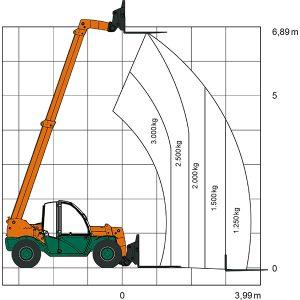 Diagramme laser TS 730 Chariot télescopique