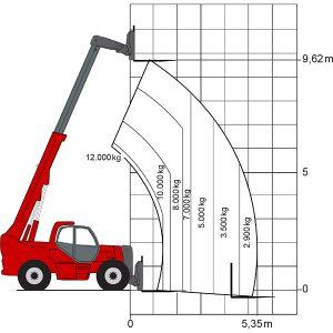 Tableau laser TD 10120 chariot élévateur télescopique