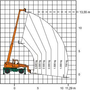 Tableau laser du chargeur télescopique TSR 1335