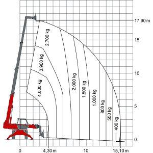 Diagramm mit Angaben zu Lasten, Höhe und Reichweite
