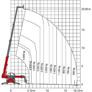 Lastendiagramm des Teleskopladers TSR 2150