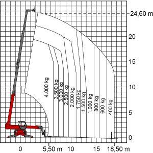 Diagramm des Teleskopstaplers TSR 2540 mit Angaben der Hubkraft und -höhe