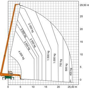 Lastendiagramm des Roto Teleskopstaplers TSR 3040