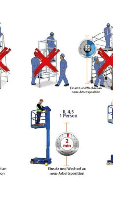 Indoor-Lift statt Leiter